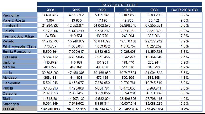 Tabella 1 - volumi passeggeri annui totali e tassi di crescita medi annui previsti fino al 2030. Fonte: One Works, KPMG, Nomisma per ENAC (2010).